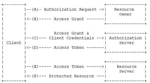 Oauth2.0 protocol